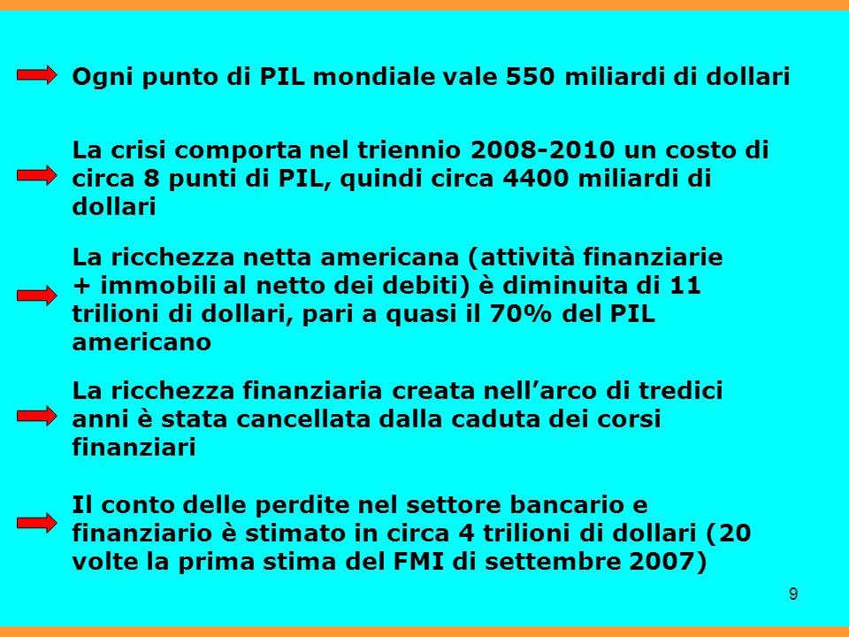 9 Ogni punto di PIL mondiale vale 550 miliardi di dollari La crisi comporta nel triennio 2008-2010 un costo di circa 8 punti di PIL, quindi circa 4400