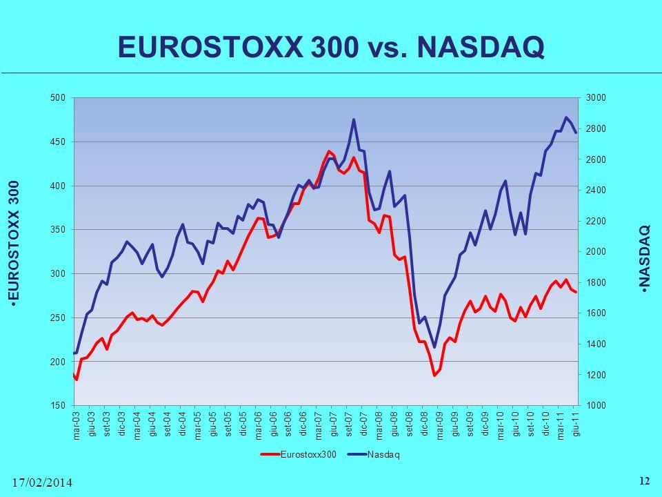 EUROSTOXX 300 vs. NASDAQ 17/02/2014 12 EUROSTOXX 300 NASDAQ