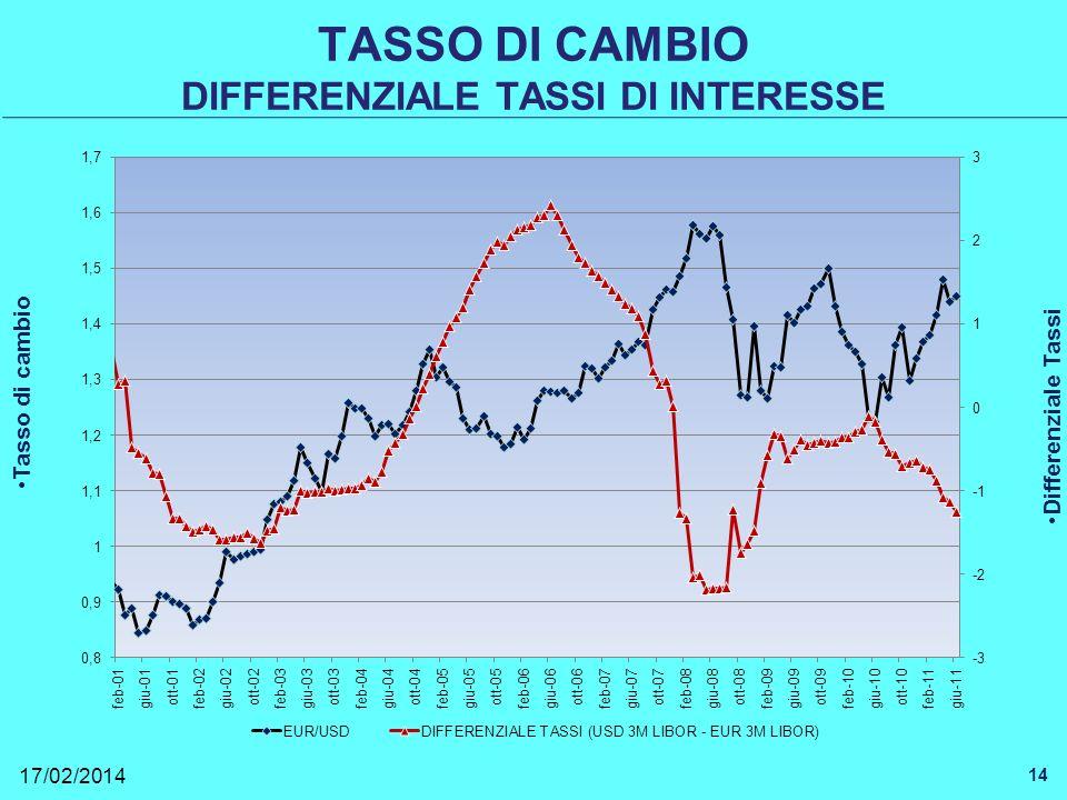 TASSO DI CAMBIO DIFFERENZIALE TASSI DI INTERESSE 17/02/2014 14 Tasso di cambio Differenziale Tassi