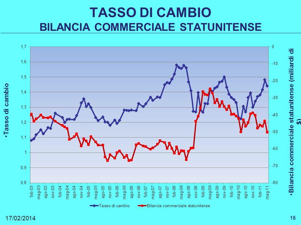 TASSO DI CAMBIO BILANCIA COMMERCIALE STATUNITENSE 17/02/2014 15 Tasso di cambio Bilancia commerciale statunitense (miliardi di $)