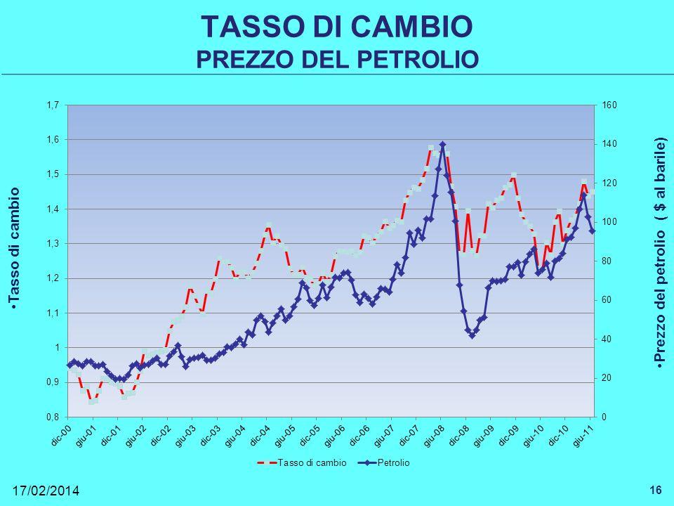 TASSO DI CAMBIO PREZZO DEL PETROLIO 17/02/2014 16 Tasso di cambio Prezzo del petrolio ( $ al barile)