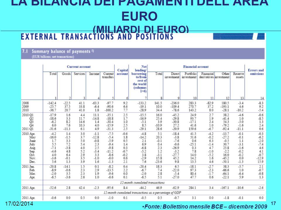 LA BILANCIA DEI PAGAMENTI DELLAREA EURO (MILIARDI DI EURO) 17/02/2014 17 Fonte: Bollettino mensile BCE – dicembre 2009