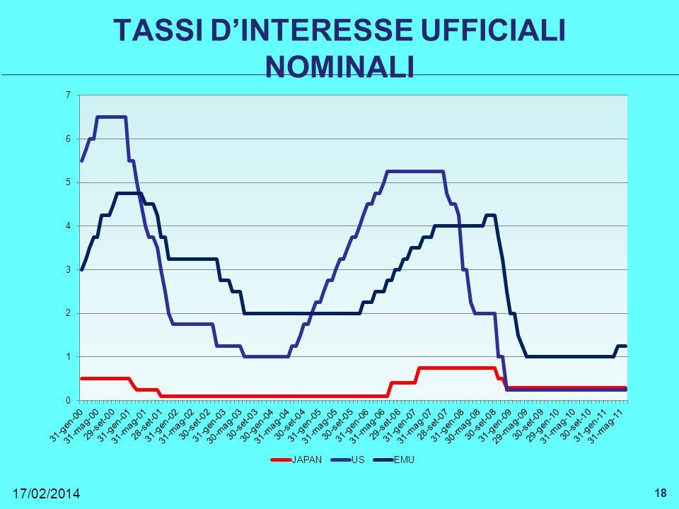 TASSI DINTERESSE UFFICIALI NOMINALI 17/02/2014 18
