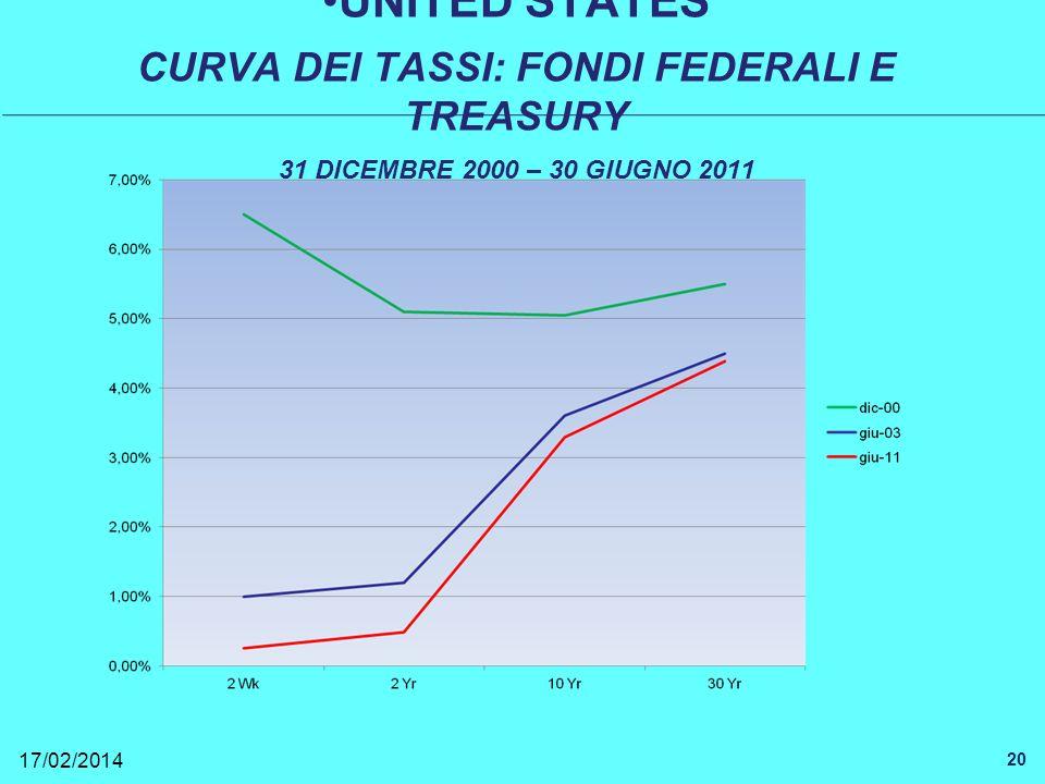 17/02/2014 20 UNITED STATES CURVA DEI TASSI: FONDI FEDERALI E TREASURY 31 DICEMBRE 2000 – 30 GIUGNO 2011
