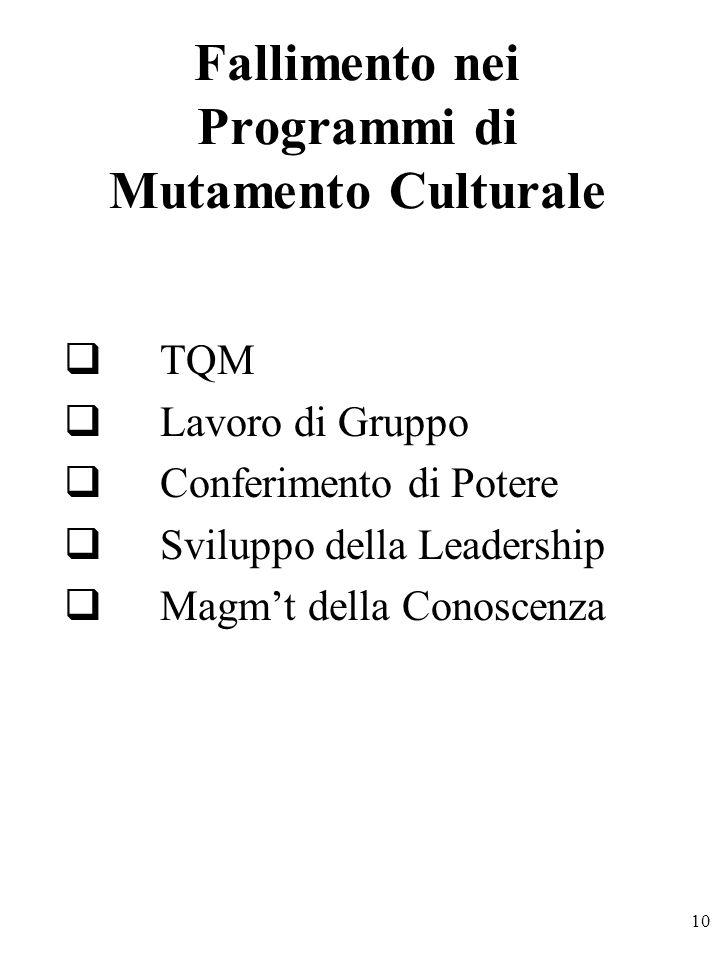 10 Fallimento nei Programmi di Mutamento Culturale TQM Lavoro di Gruppo Conferimento di Potere Sviluppo della Leadership Magmt della Conoscenza