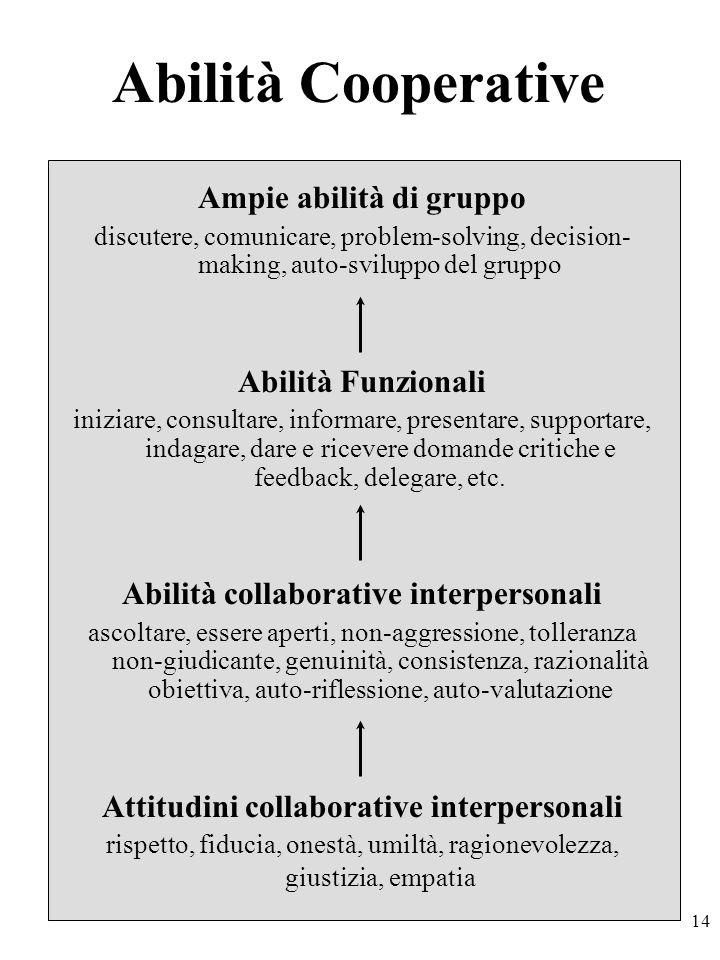 14 Abilità Cooperative Ampie abilità di gruppo discutere, comunicare, problem-solving, decision- making, auto-sviluppo del gruppo Abilità Funzionali iniziare, consultare, informare, presentare, supportare, indagare, dare e ricevere domande critiche e feedback, delegare, etc.