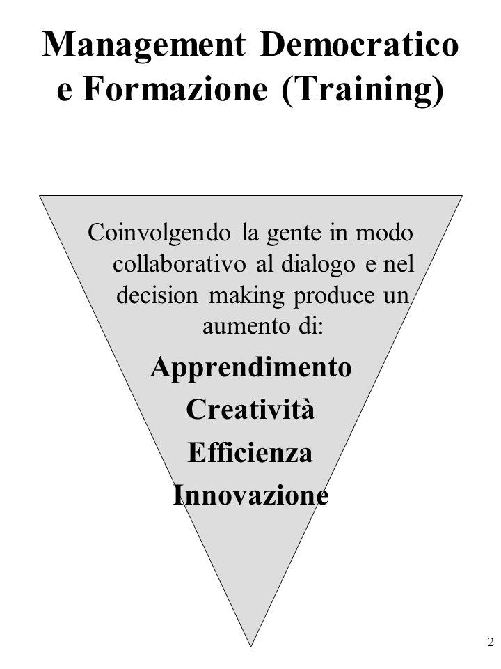 2 Management Democratico e Formazione (Training) Coinvolgendo la gente in modo collaborativo al dialogo e nel decision making produce un aumento di: Apprendimento Creatività Efficienza Innovazione