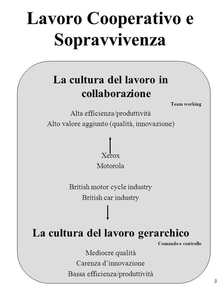 3 Lavoro Cooperativo e Sopravvivenza La cultura del lavoro in collaborazione Team working Alta efficienza/produttività Alto valore aggiunto (qualità,