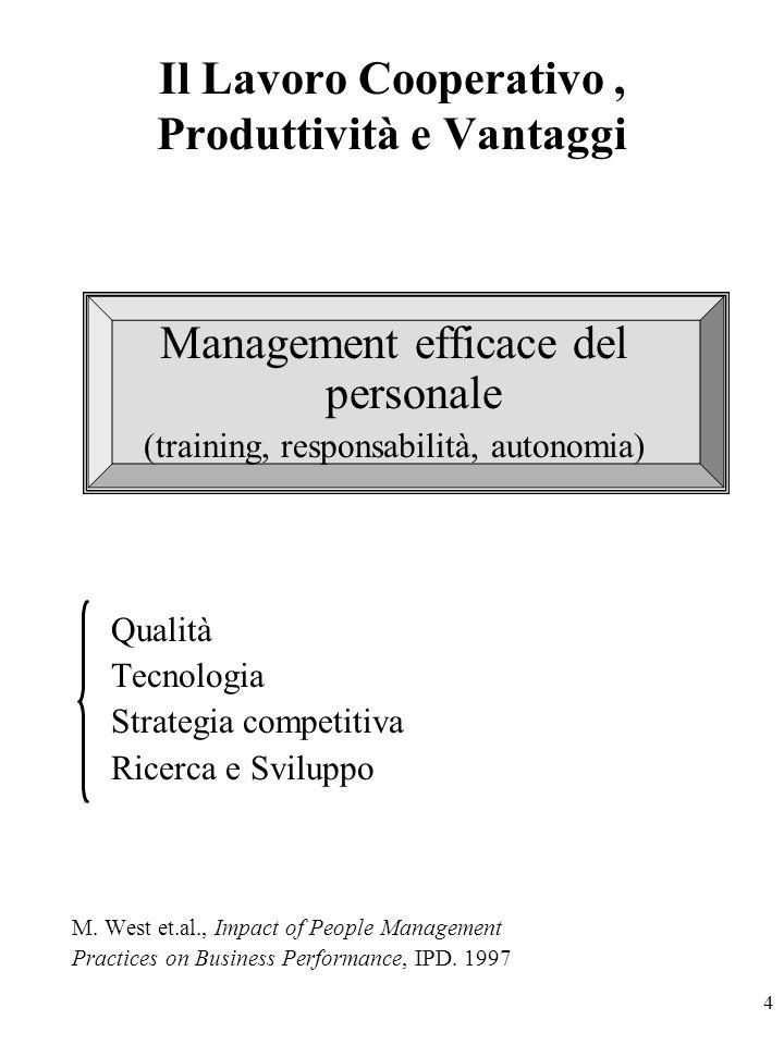 4 Il Lavoro Cooperativo, Produttività e Vantaggi Management efficace del personale (training, responsabilità, autonomia) Qualità Tecnologia Strategia competitiva Ricerca e Sviluppo M.