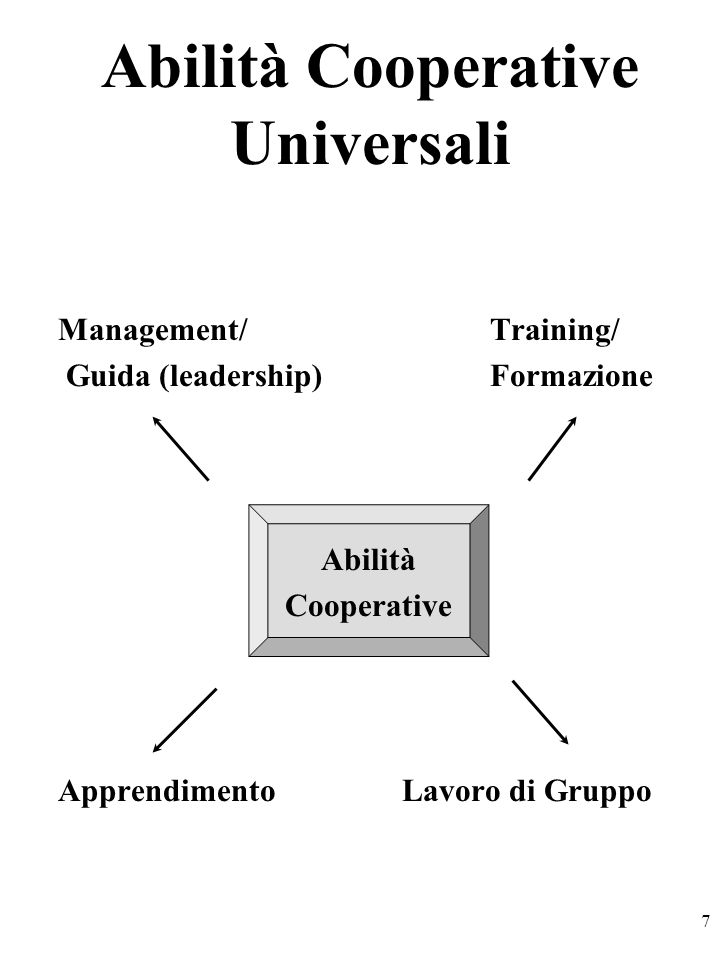 7 Management/ Training/ Guida (leadership) Formazione Abilità Cooperative Apprendimento Lavoro di Gruppo Abilità Cooperative Universali