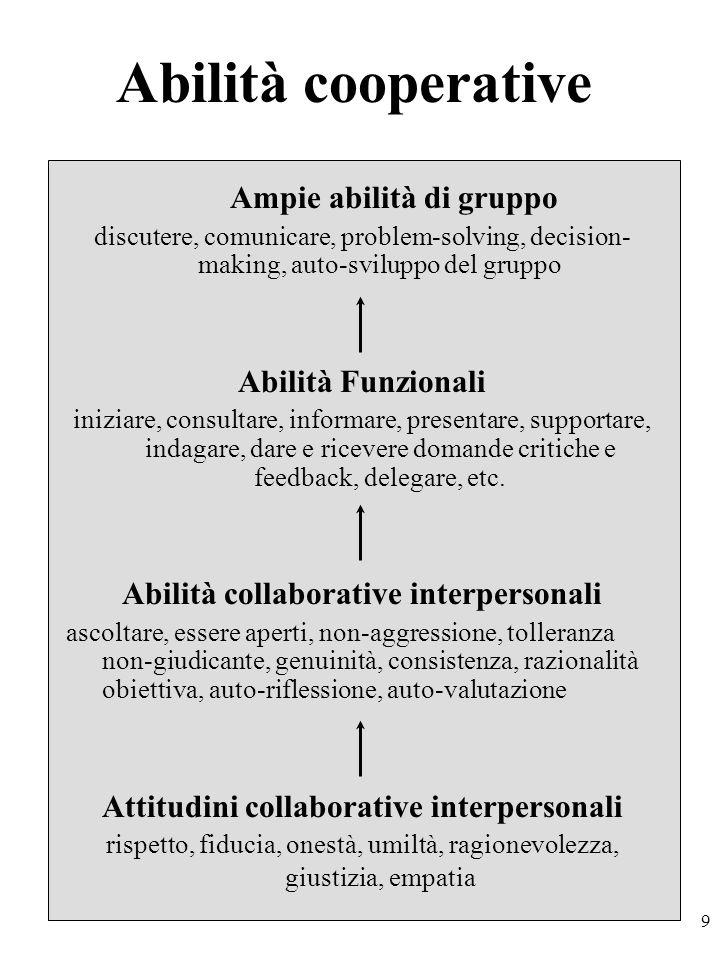 9 Abilità cooperative Ampie abilità di gruppo discutere, comunicare, problem-solving, decision- making, auto-sviluppo del gruppo Abilità Funzionali iniziare, consultare, informare, presentare, supportare, indagare, dare e ricevere domande critiche e feedback, delegare, etc.