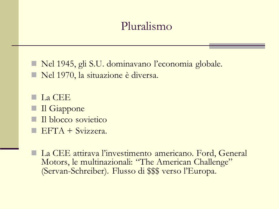 Pluralismo Nel 1945, gli S.U. dominavano leconomia globale. Nel 1970, la situazione è diversa. La CEE Il Giappone Il blocco sovietico EFTA + Svizzera.