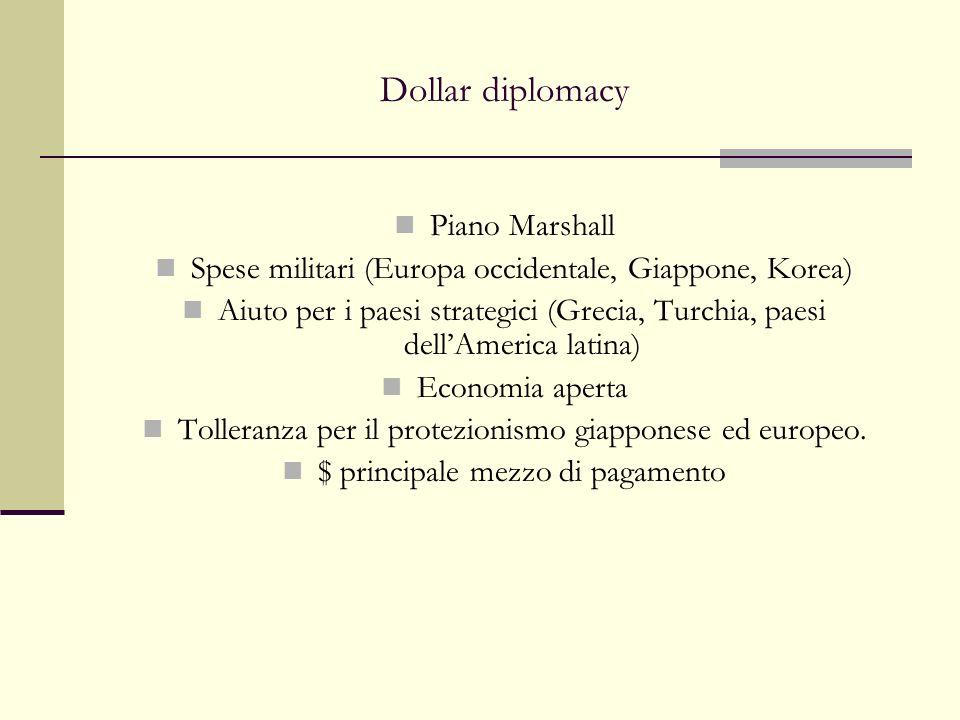 Dollar diplomacy Piano Marshall Spese militari (Europa occidentale, Giappone, Korea) Aiuto per i paesi strategici (Grecia, Turchia, paesi dellAmerica latina) Economia aperta Tolleranza per il protezionismo giapponese ed europeo.