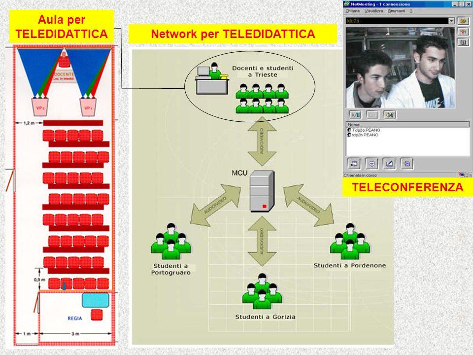 Aula per TELEDIDATTICA Network per TELEDIDATTICA TELECONFERENZA