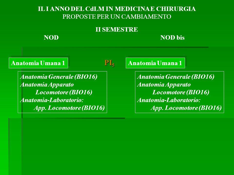 Anatomia Umana 1 Anatomia Generale (BIO16) Anatomia Apparato Locomotore (BIO16) Anatomia-Laboratorio: App.