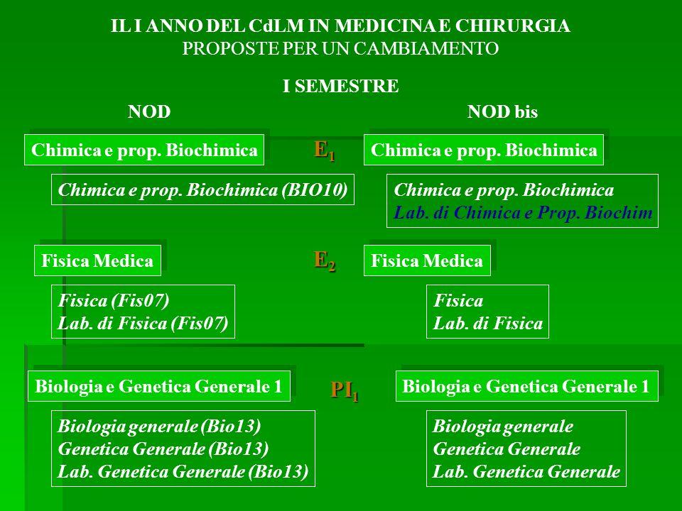 Chimica e prop. Biochimica Chimica e prop. Biochimica (BIO10) Fisica Medica Fisica (Fis07) Lab.