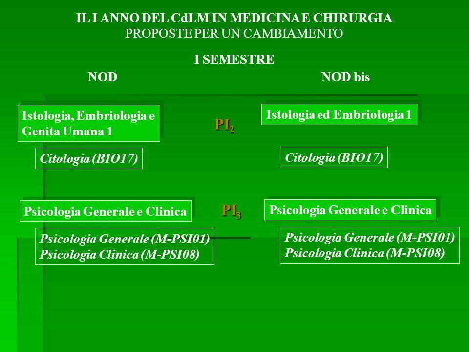 Istologia, Embriologia e Genita Umana 1 Istologia, Embriologia e Genita Umana 1 Citologia (BIO17) Psicologia Generale e Clinica Psicologia Generale (M-PSI01) Psicologia Clinica (M-PSI08) IL I ANNO DEL CdLM IN MEDICINA E CHIRURGIA PROPOSTE PER UN CAMBIAMENTO NODNOD bis I SEMESTRE PI 2 PI 3 Istologia ed Embriologia 1 Citologia (BIO17) Psicologia Generale e Clinica Psicologia Generale (M-PSI01) Psicologia Clinica (M-PSI08)