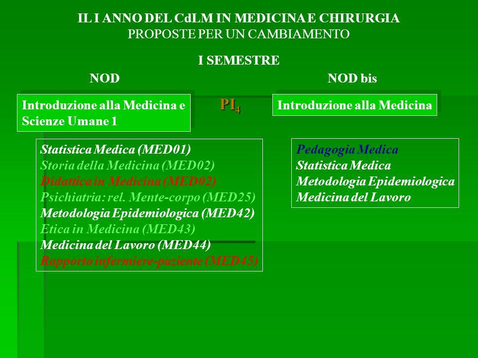 Introduzione alla Medicina e Scienze Umane 1 Introduzione alla Medicina e Scienze Umane 1 Statistica Medica (MED01) Storia della Medicina (MED02) Didattica in Medicina (MED02) Psichiatria: rel.
