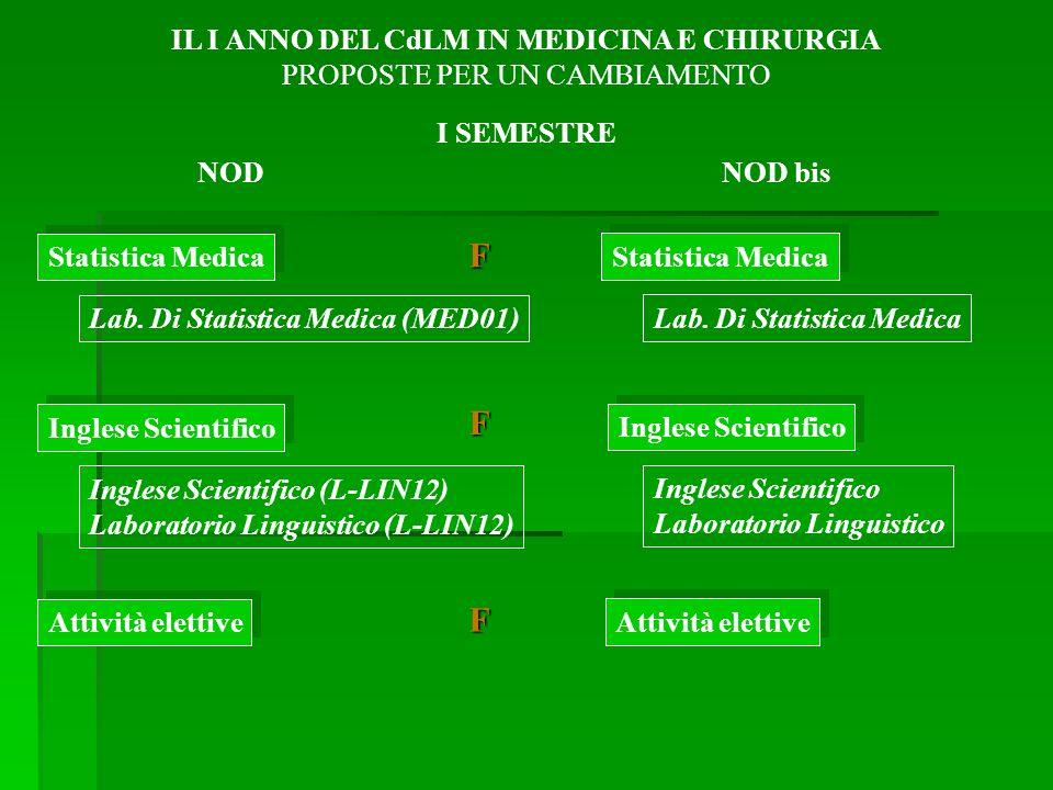 Statistica Medica Lab.