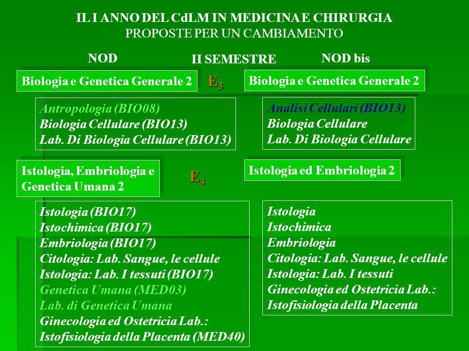 Biologia e Genetica Generale 2 Antropologia (BIO08) Biologia Cellulare (BIO13) Lab.