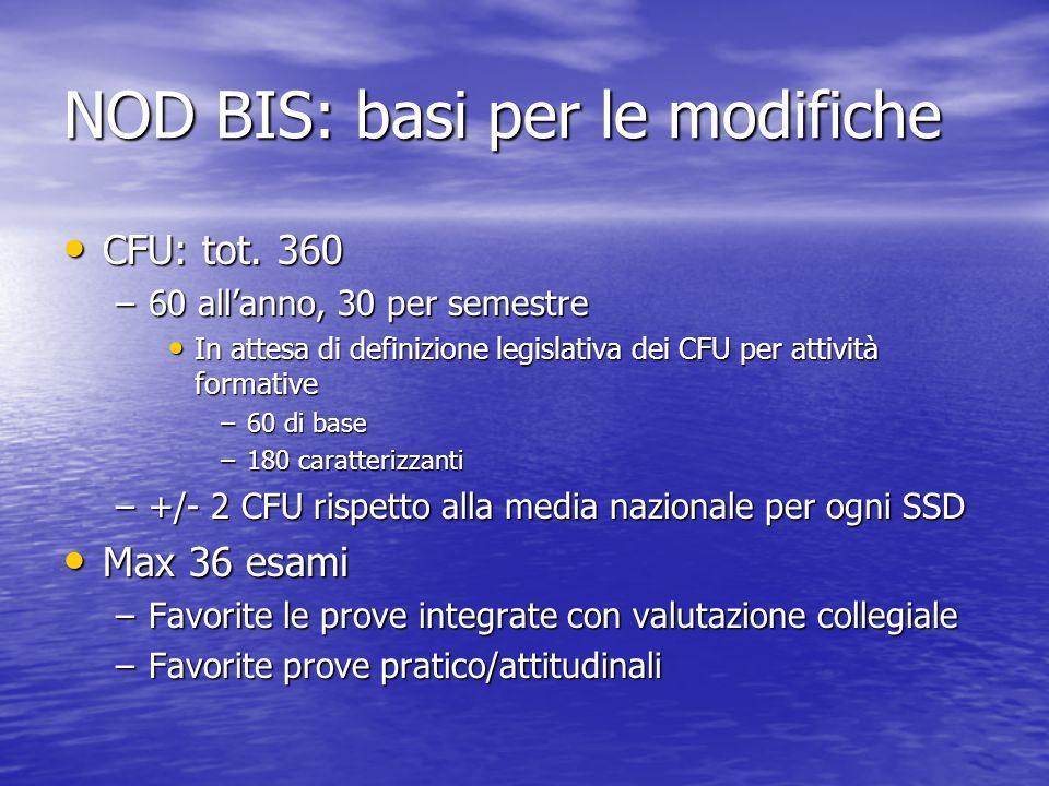 NOD BIS: basi per le modifiche CFU: tot. 360 CFU: tot. 360 –60 allanno, 30 per semestre In attesa di definizione legislativa dei CFU per attività form