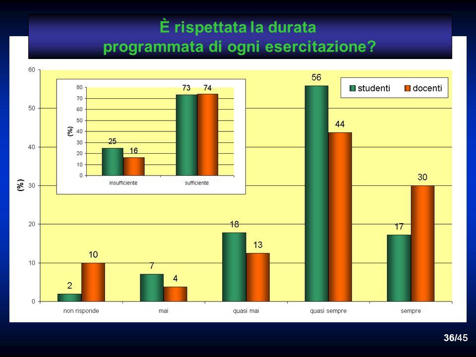 35/45 docenti attivita teorico-pratiche ed attivita professionalizzanti