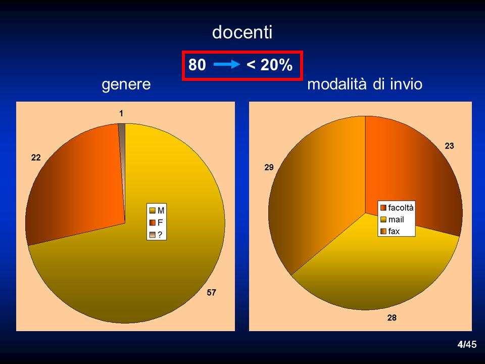 4/45 docenti 80 < 20% generemodalità di invio
