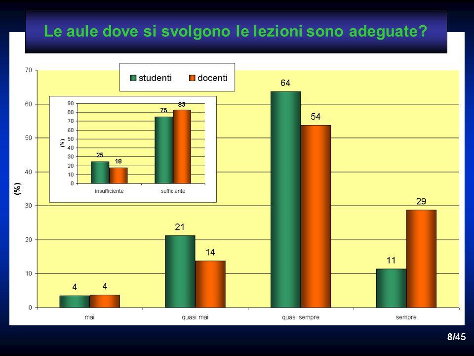 28/45 studenti 14 84 Le lezioni sono tenute rispettando il calendario ufficiale (salvo variazioni di forza maggiore oppure concordate)?