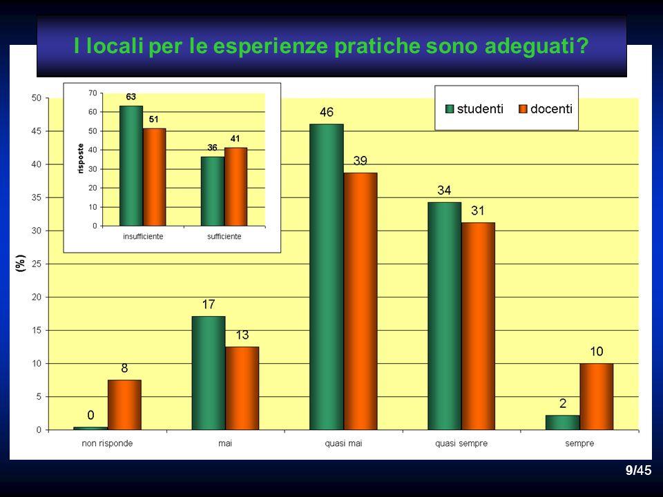 9/45 I locali per le esperienze pratiche sono adeguati?