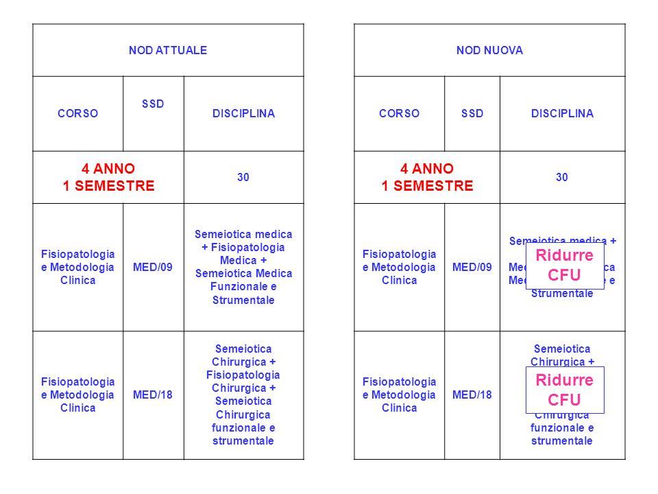 NOD ATTUALENOD NUOVA CORSO SSD DISCIPLINACORSOSSDDISCIPLINA 4 ANNO 1 SEMESTRE 30 4 ANNO 1 SEMESTRE 30 Fisiopatologia e Metodologia Clinica MED/09 Semeiotica medica + Fisiopatologia Medica + Semeiotica Medica Funzionale e Strumentale Fisiopatologia e Metodologia Clinica MED/09 Semeiotica medica + Fisiopatologia Medica + Semeiotica Medica Funzionale e Strumentale Fisiopatologia e Metodologia Clinica MED/18 Semeiotica Chirurgica + Fisiopatologia Chirurgica + Semeiotica Chirurgica funzionale e strumentale Fisiopatologia e Metodologia Clinica MED/18 Semeiotica Chirurgica + Fisiopatologia Chirurgica + Semeiotica Chirurgica funzionale e strumentale Ridurre CFU