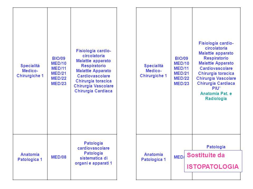 Specialità Medico- Chirurgiche 1 BIO/09 MED/10 MED/11 MED/21 MED/22 MED/23 Fisiologia cardio- circolatoria Malattie apparato Respiratorio Malattie Apparato Cardiovascolare Chirurgia toracica Chirurgia Vascolare Chirurgia Cardiaca Specialità Medico- Chirurgiche 1 BIO/09 MED/10 MED/11 MED/21 MED/22 MED/23 Fisiologia cardio- circolatoria Malattie apparato Respiratorio Malattie Apparato Cardiovascolare Chirurgia toracica Chirurgia Vascolare Chirurgia Cardiaca PIU Anatomia Pat.