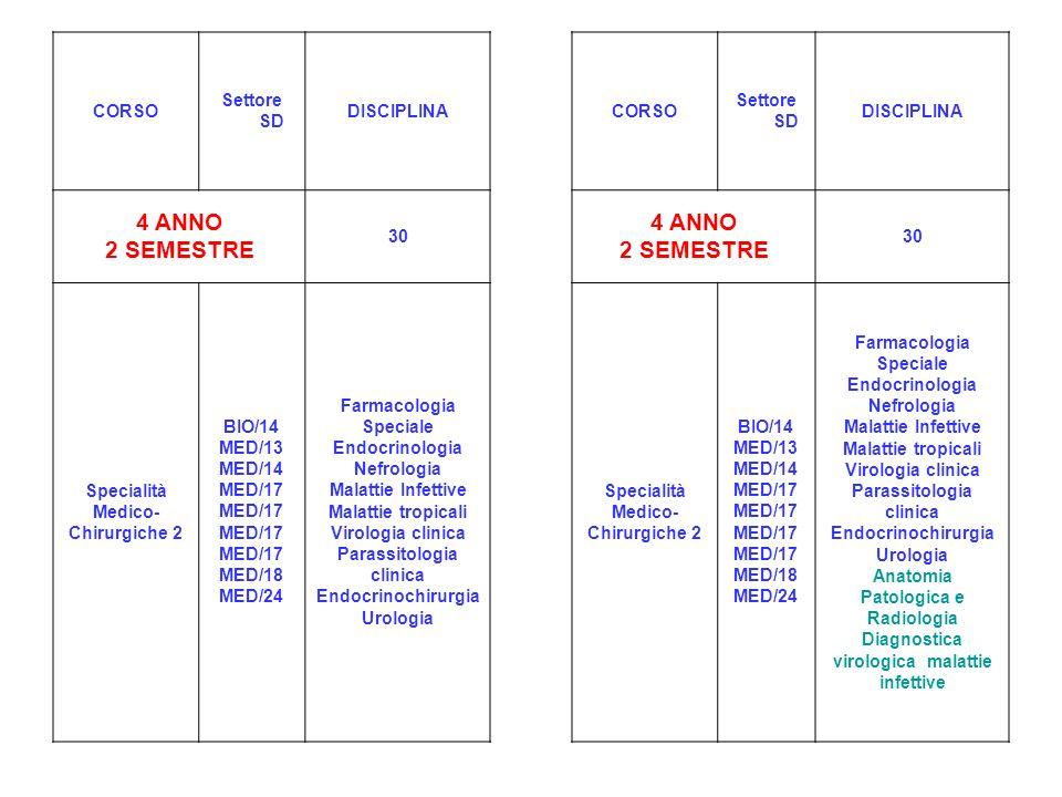 CORSO Settore SD DISCIPLINACORSO Settore SD DISCIPLINA 4 ANNO 2 SEMESTRE 30 4 ANNO 2 SEMESTRE 30 Specialità Medico- Chirurgiche 2 BIO/14 MED/13 MED/14 MED/17 MED/17 MED/17 MED/17 MED/18 MED/24 Farmacologia Speciale Endocrinologia Nefrologia Malattie Infettive Malattie tropicali Virologia clinica Parassitologia clinica Endocrinochirurgia Urologia Specialità Medico- Chirurgiche 2 BIO/14 MED/13 MED/14 MED/17 MED/17 MED/17 MED/17 MED/18 MED/24 Farmacologia Speciale Endocrinologia Nefrologia Malattie Infettive Malattie tropicali Virologia clinica Parassitologia clinica Endocrinochirurgia Urologia Anatomia Patologica e Radiologia Diagnostica virologica malattie infettive