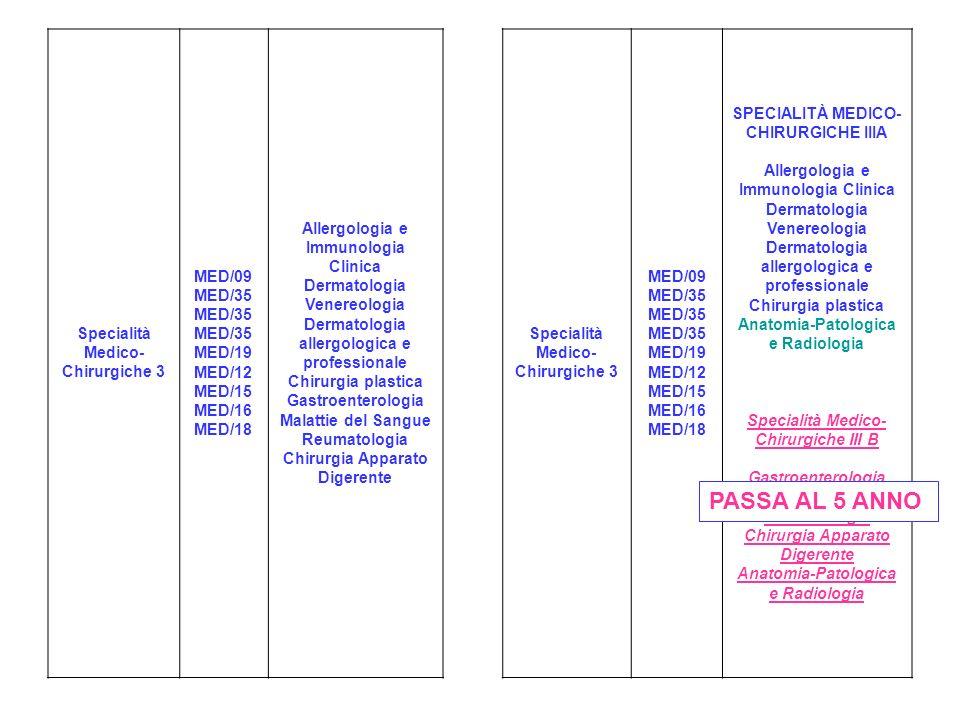Specialità Medico- Chirurgiche 3 MED/09 MED/35 MED/35 MED/35 MED/19 MED/12 MED/15 MED/16 MED/18 Allergologia e Immunologia Clinica Dermatologia Venereologia Dermatologia allergologica e professionale Chirurgia plastica Gastroenterologia Malattie del Sangue Reumatologia Chirurgia Apparato Digerente Specialità Medico- Chirurgiche 3 MED/09 MED/35 MED/35 MED/35 MED/19 MED/12 MED/15 MED/16 MED/18 SPECIALITÀ MEDICO- CHIRURGICHE IIIA Allergologia e Immunologia Clinica Dermatologia Venereologia Dermatologia allergologica e professionale Chirurgia plastica Anatomia-Patologica e Radiologia Specialità Medico- Chirurgiche III B Gastroenterologia Malattie del Sangue Reumatologia Chirurgia Apparato Digerente Anatomia-Patologica e Radiologia PASSA AL 5 ANNO