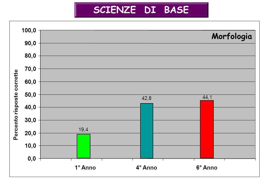 SCIENZE DI BASE 42,8 0,0 10,0 20,0 30,0 40,0 50,0 60,0 70,0 80,0 90,0 100,0 4° Anno Morfologia Percento risposte corrette 44,1 6° Anno1° Anno 19,4