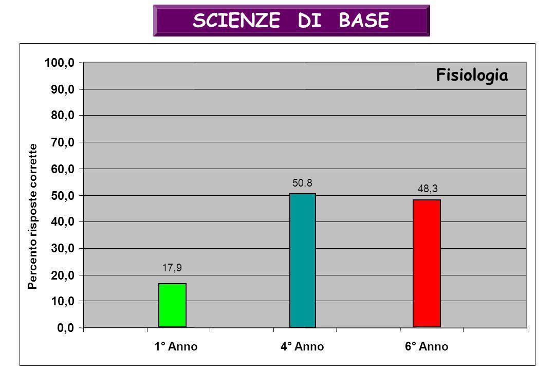 SCIENZE DI BASE 50.8 0,0 10,0 20,0 30,0 40,0 50,0 60,0 70,0 80,0 90,0 100,0 4° Anno Fisiologia Percento risposte corrette 48,3 6° Anno1° Anno 17,9