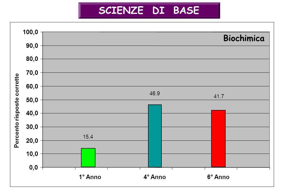 SCIENZE DI BASE 46.9 0,0 10,0 20,0 30,0 40,0 50,0 60,0 70,0 80,0 90,0 100,0 4° Anno Biochimica Percento risposte corrette 41.7 6° Anno1° Anno 15,4