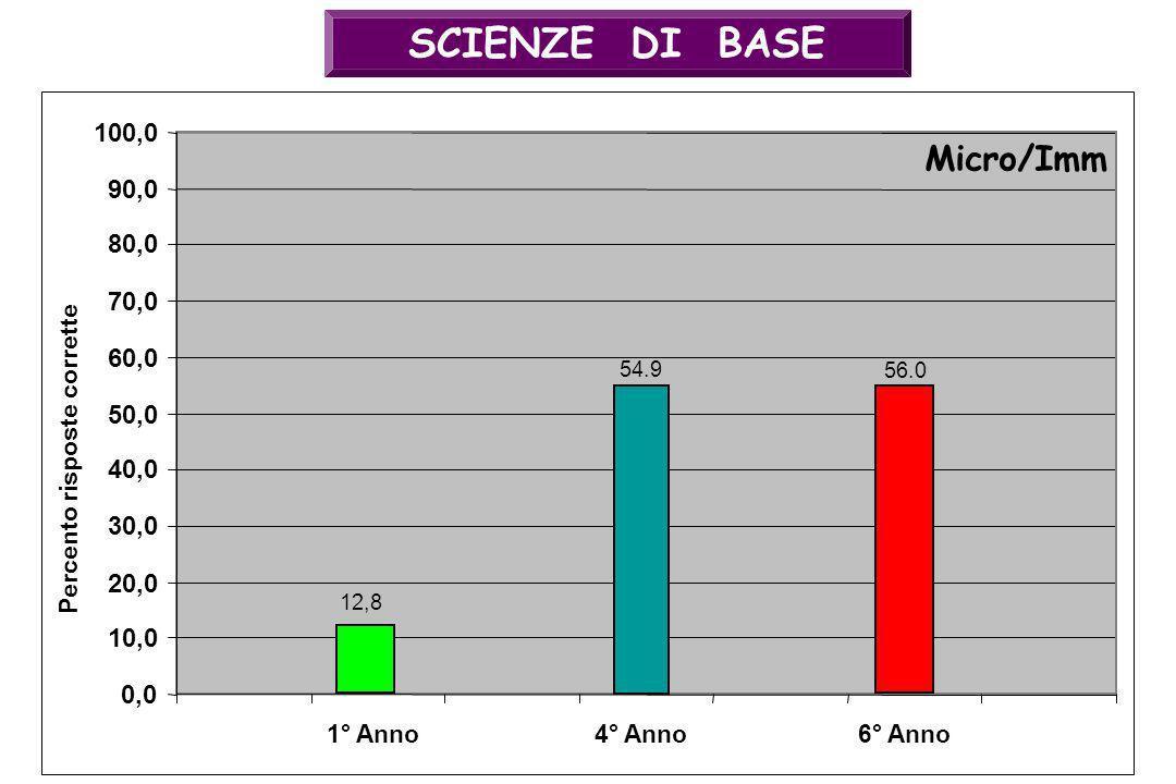 SCIENZE DI BASE 54.9 0,0 10,0 20,0 30,0 40,0 50,0 60,0 70,0 80,0 90,0 100,0 4° Anno Micro/Imm Percento risposte corrette 56.0 6° Anno1° Anno 12,8