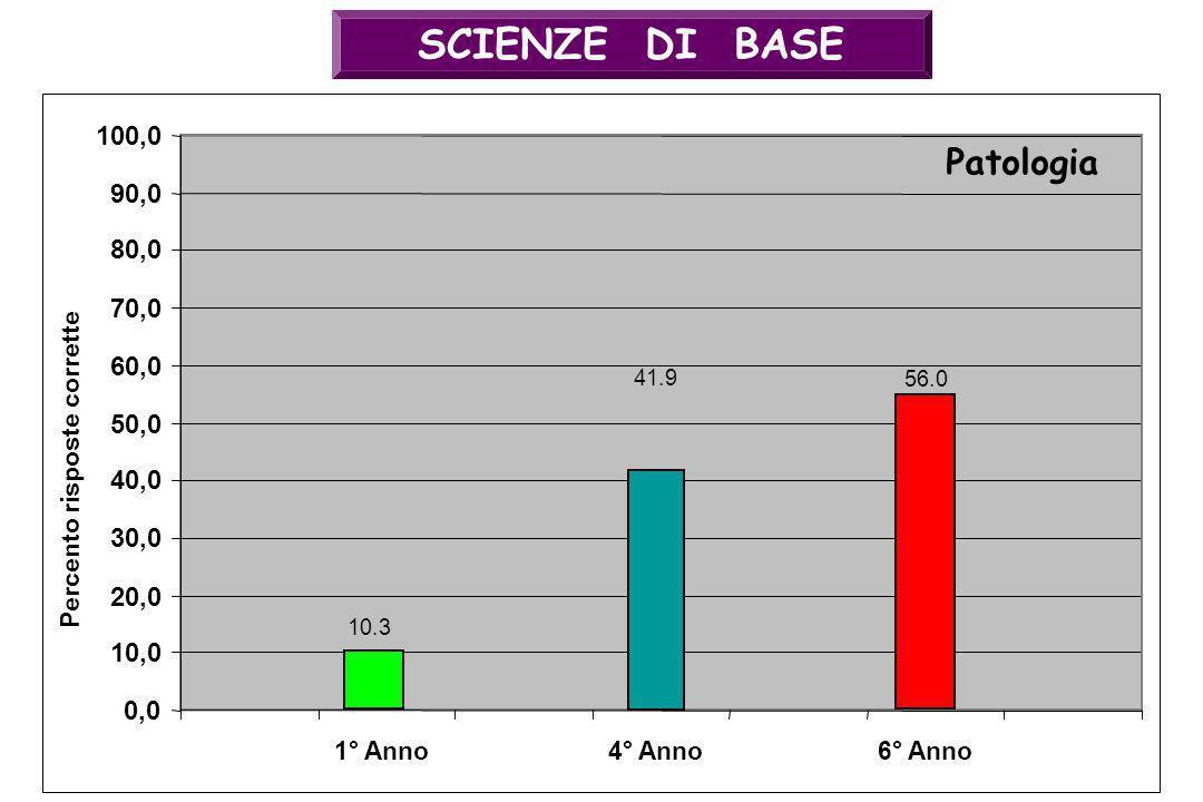 SCIENZE DI BASE 41.9 0,0 10,0 20,0 30,0 40,0 50,0 60,0 70,0 80,0 90,0 100,0 4° Anno Patologia Percento risposte corrette 56.0 6° Anno1° Anno 10.3