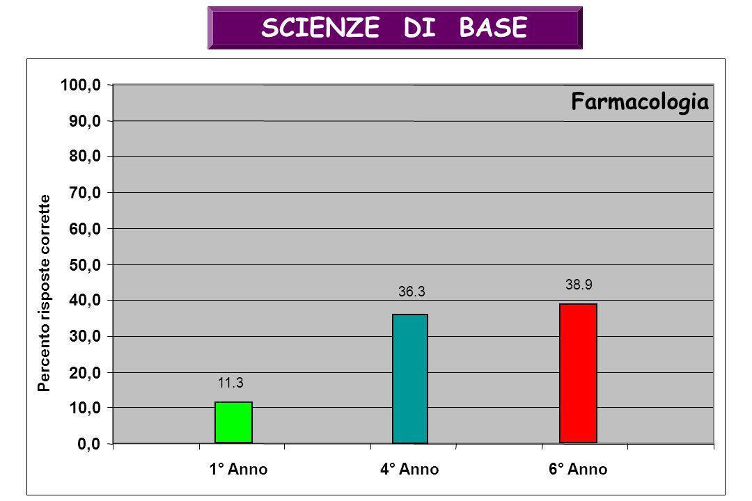 SCIENZE DI BASE 36.3 0,0 10,0 20,0 30,0 40,0 50,0 60,0 70,0 80,0 90,0 100,0 4° Anno Farmacologia Percento risposte corrette 38.9 6° Anno1° Anno 11.3