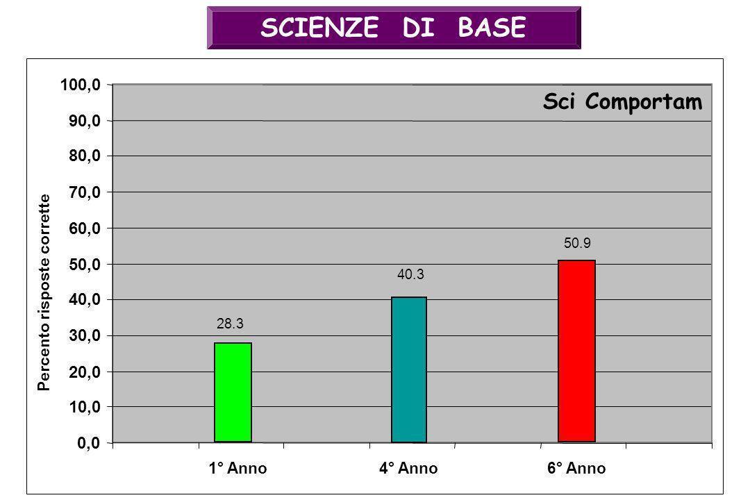 SCIENZE DI BASE 40.3 0,0 10,0 20,0 30,0 40,0 50,0 60,0 70,0 80,0 90,0 100,0 4° Anno Sci Comportam Percento risposte corrette 50.9 6° Anno1° Anno 28.3