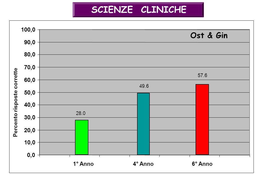 SCIENZE CLINICHE 49.6 0,0 10,0 20,0 30,0 40,0 50,0 60,0 70,0 80,0 90,0 100,0 4° Anno Ost & Gin Percento risposte corrette 57.6 6° Anno1° Anno 28.0