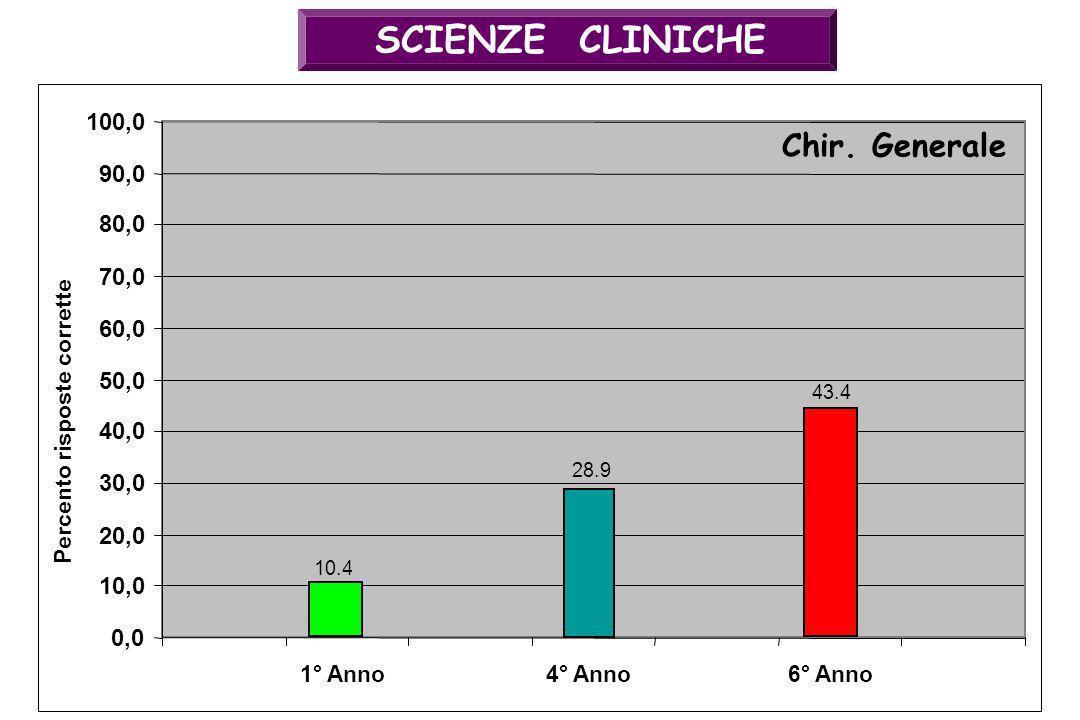 SCIENZE CLINICHE 28.9 0,0 10,0 20,0 30,0 40,0 50,0 60,0 70,0 80,0 90,0 100,0 4° Anno Chir. Generale Percento risposte corrette 43.4 6° Anno1° Anno 10.