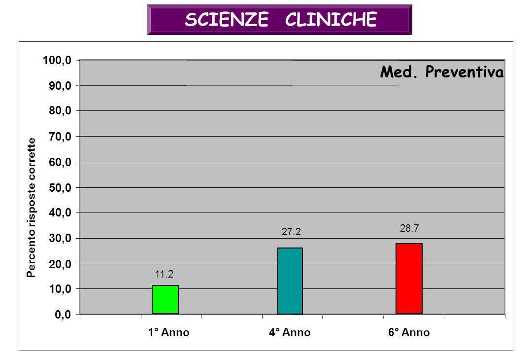 SCIENZE CLINICHE 27.2 0,0 10,0 20,0 30,0 40,0 50,0 60,0 70,0 80,0 90,0 100,0 4° Anno Med. Preventiva Percento risposte corrette 28.7 6° Anno1° Anno 11