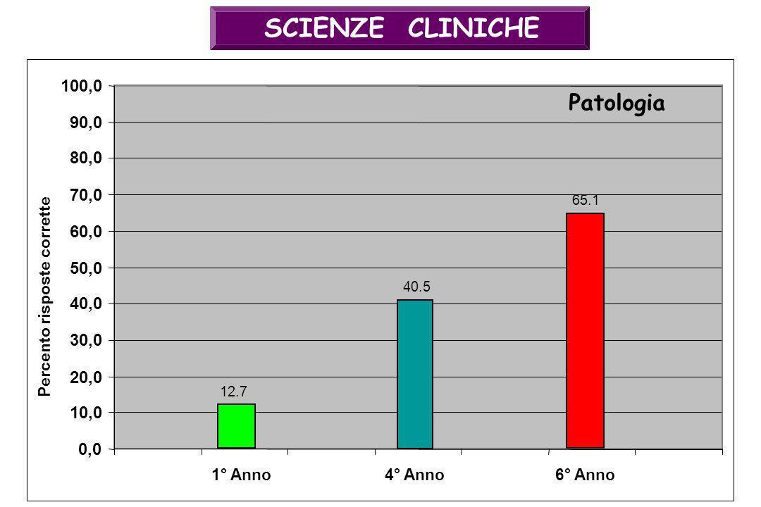 SCIENZE CLINICHE 40.5 0,0 10,0 20,0 30,0 40,0 50,0 60,0 70,0 80,0 90,0 100,0 4° Anno Patologia Percento risposte corrette 65.1 6° Anno1° Anno 12.7