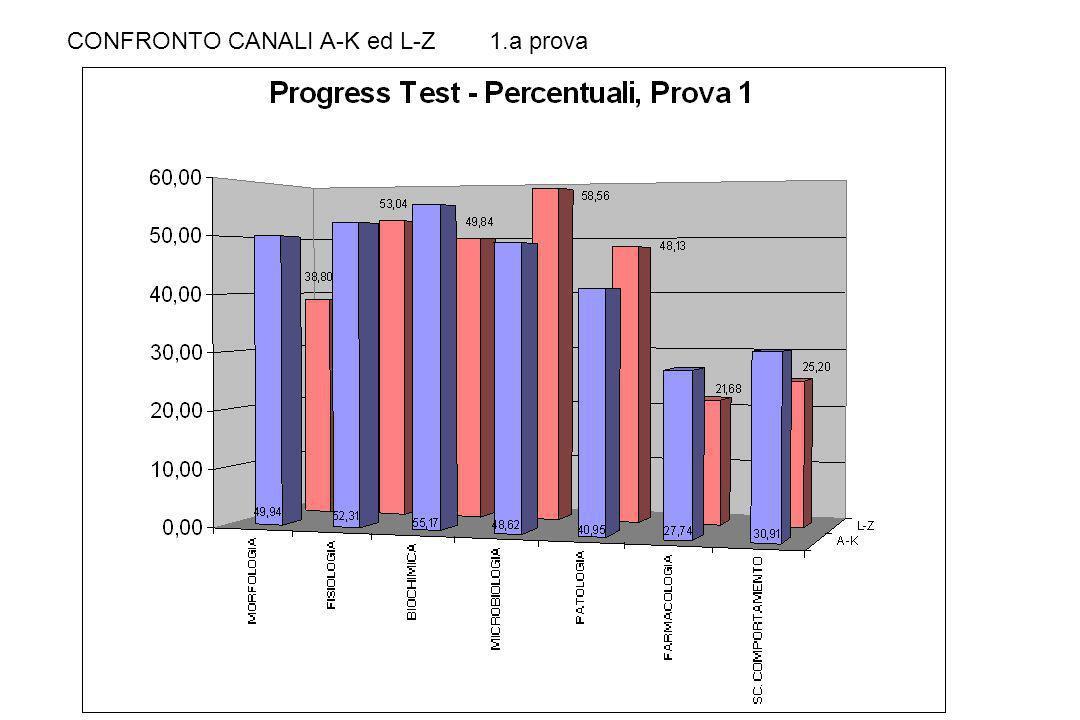 CONFRONTO CANALI A-K ed L-Z 1.a prova