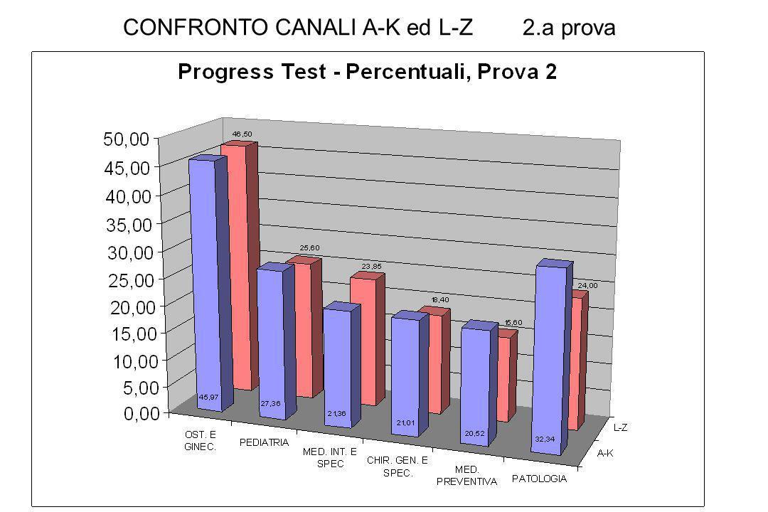 CONFRONTO CANALI A-K ed L-Z 2.a prova