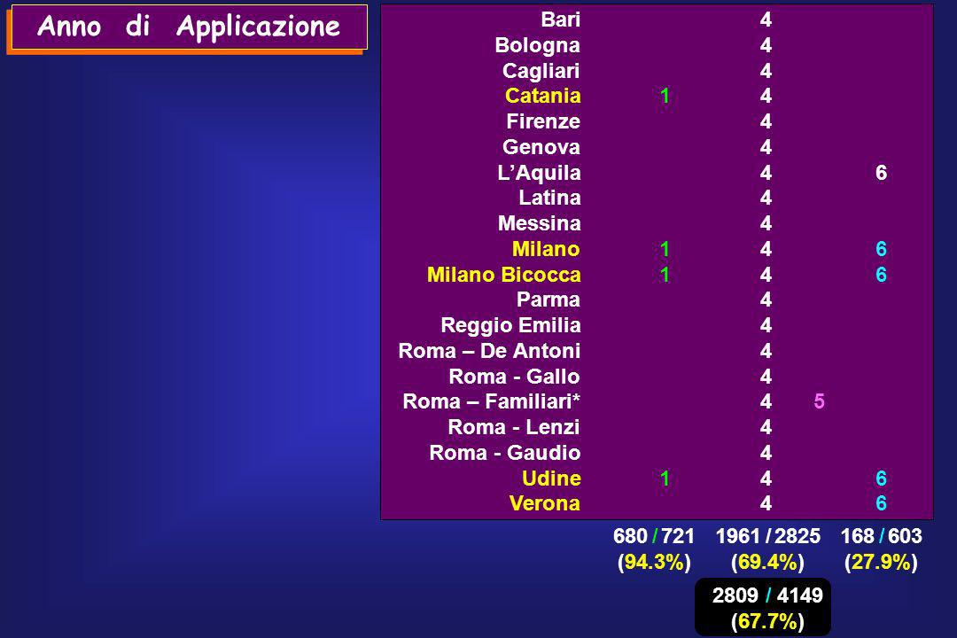 Anno di Applicazione Bari Cagliari Catania Firenze LAquila Latina Messina Milano Milano Bicocca Parma Reggio Emilia Roma – De Antoni Roma - Gallo Roma