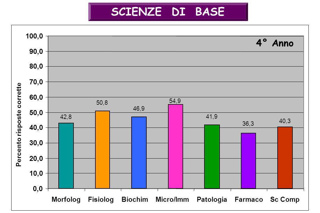 SCIENZE DI BASE 42,8 50,8 46,9 54,9 41,9 36,3 40,3 0,0 10,0 20,0 30,0 40,0 50,0 60,0 70,0 80,0 90,0 100,0 MorfologFisiologBiochimMicro/ImmPatologiaFar