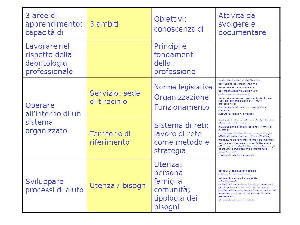 3 aree di apprendimento: capacità di 3 ambiti Obiettivi: conoscenza di Attività da svolgere e documentare Lavorare nel rispetto della deontologia prof