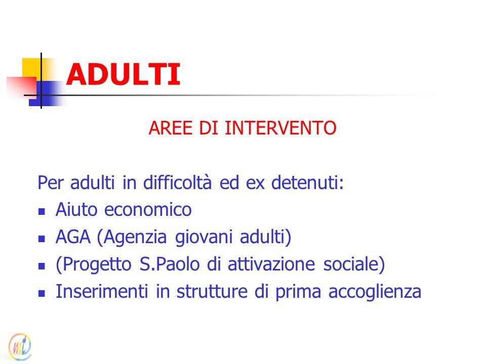 ADULTI AREE DI INTERVENTO Per adulti in difficoltà ed ex detenuti: Aiuto economico AGA (Agenzia giovani adulti) (Progetto S.Paolo di attivazione socia